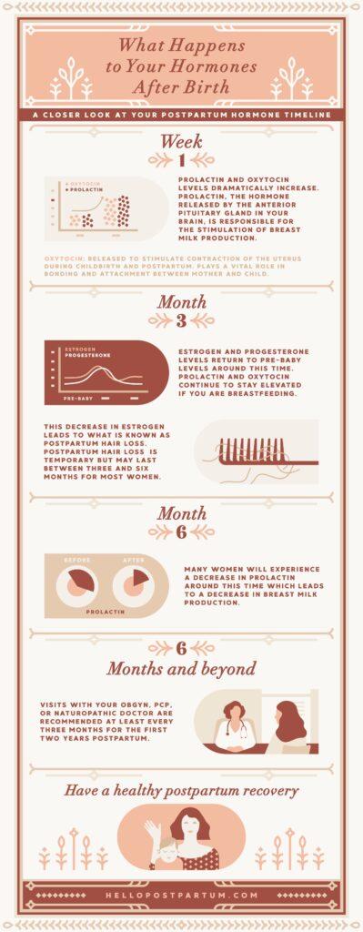 postpartum hormones timeline